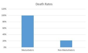 Indisputable proof that 100% of masturbaters die.
